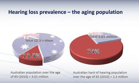 Hearing-loss-australia